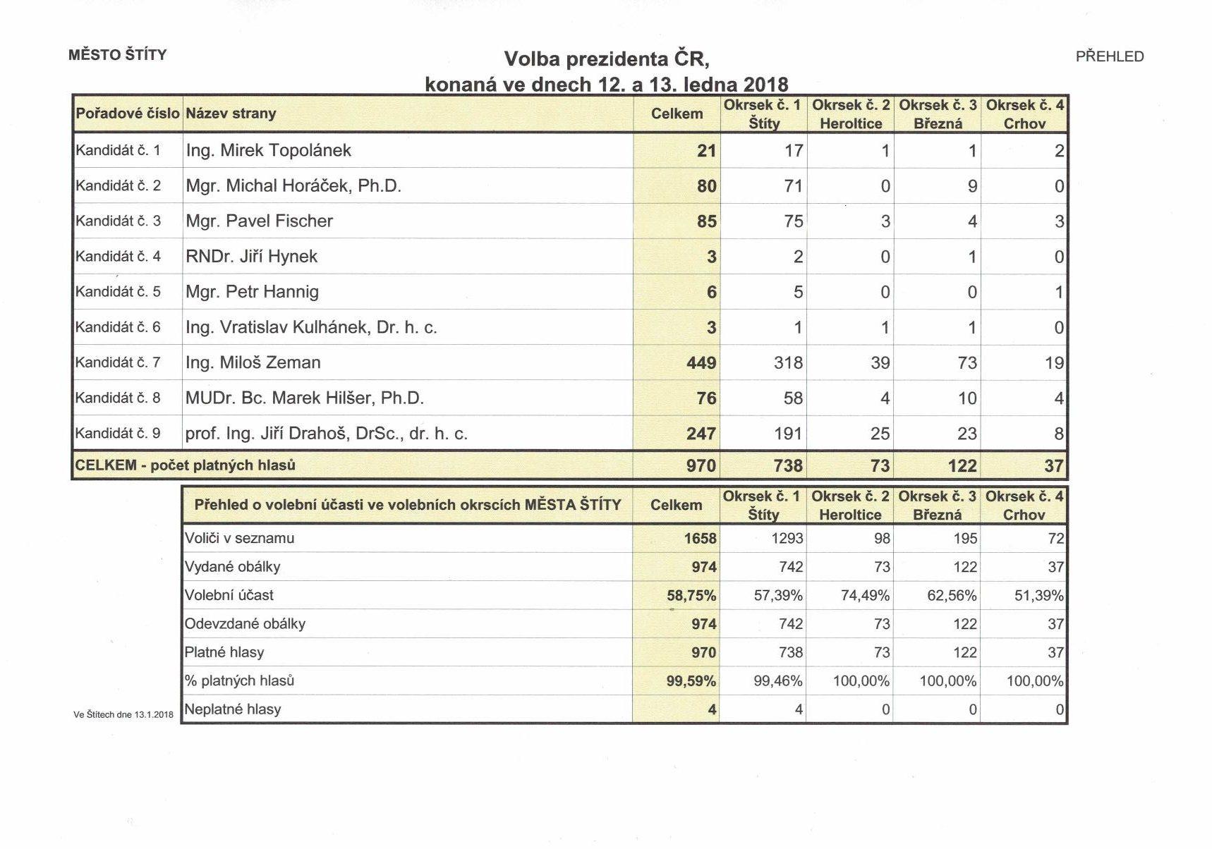 Výsledky voleb prezidenta republiky - I. kolo