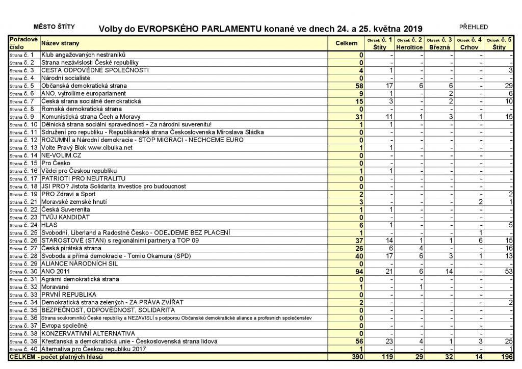 EP - výsledek voleb 2019-page-001