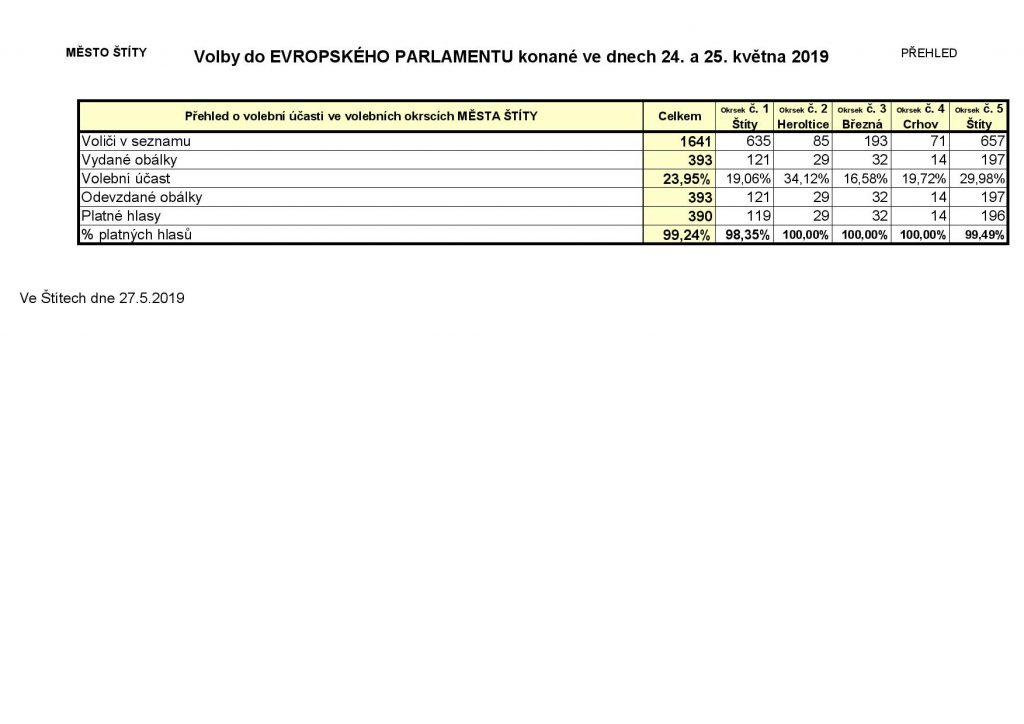 EP - výsledek voleb 2019-page-002